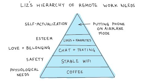 Maslow's hierarchy for digital nomads:  #MondayMotivation https://sloanreview.mit.edu/article/how-to-create-belonging-for-remote-workers/ …