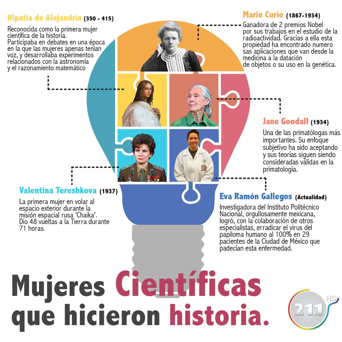 Capital 21's photo on Ciência