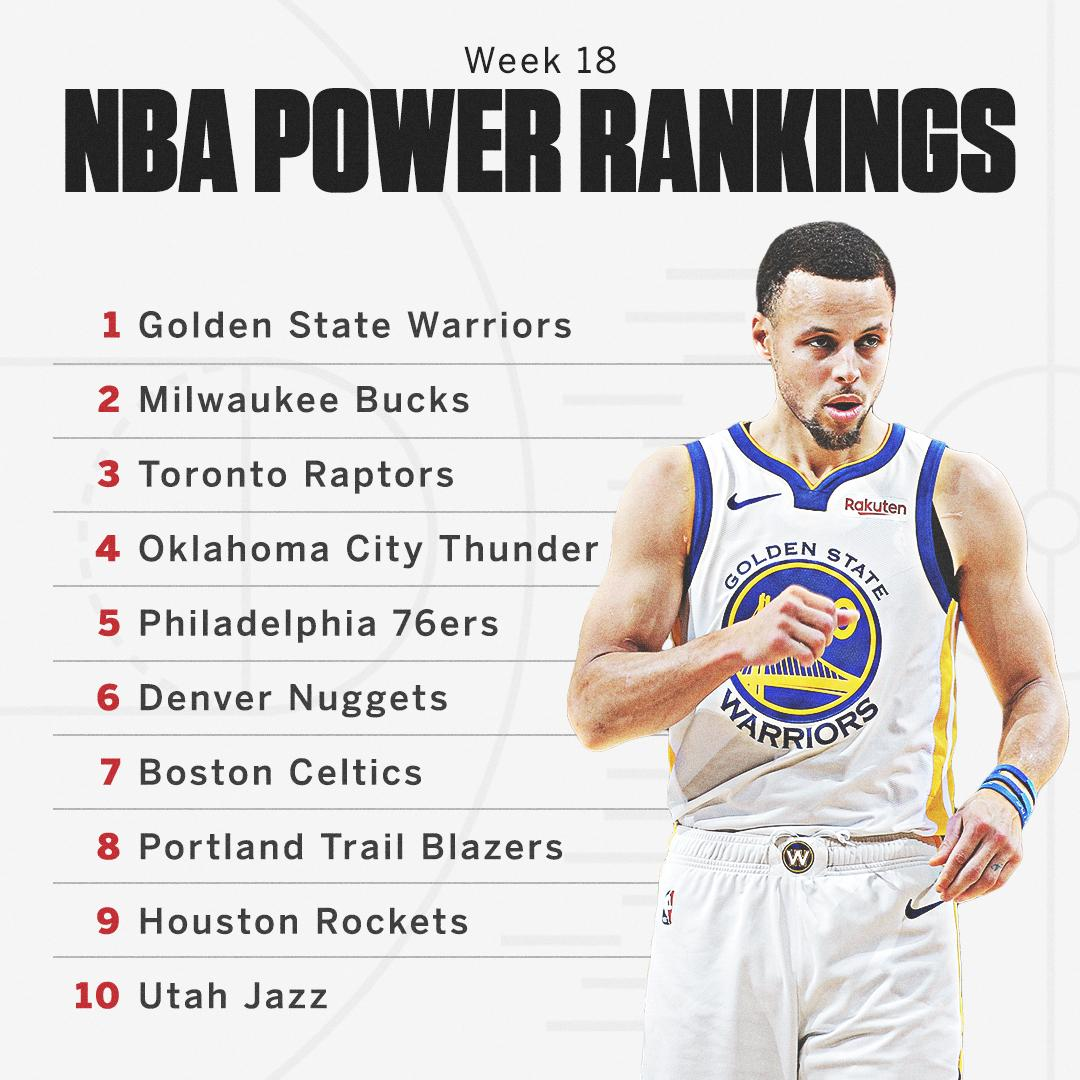 The @warriors are still going strong in our NBA Power Rankings �� https://t.co/dx61IVBnaS