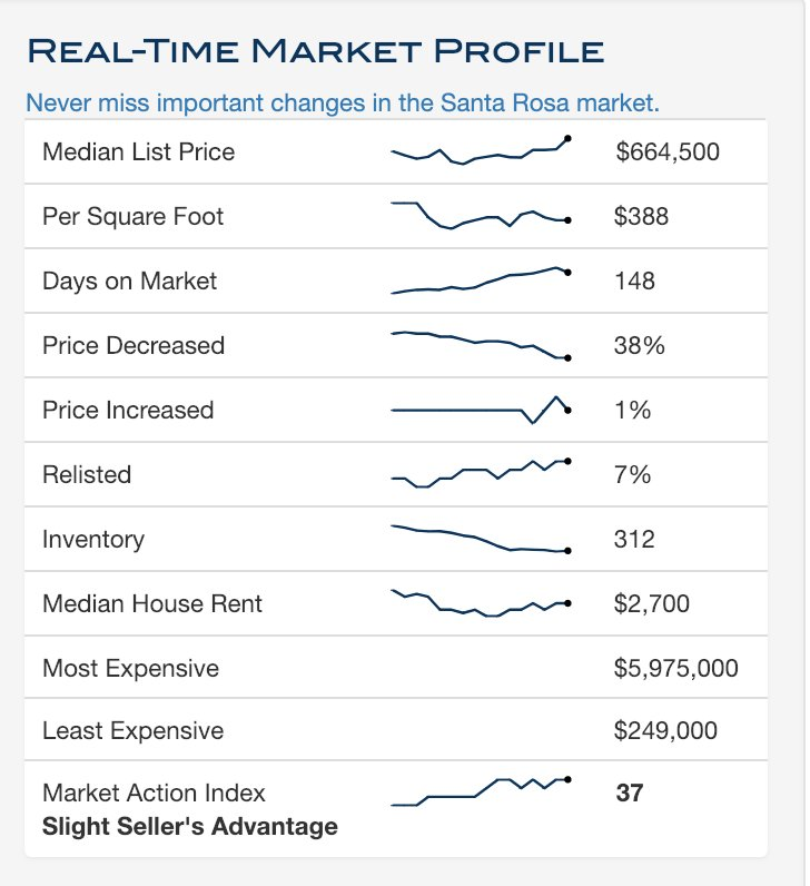Currently the median list home price for Santa Rosa, CA is $664,500. http://ow.ly/8rZY30nFbTP  #mackandfaulkner, #santarosa, #santarosarealestate, #realestatemarket, #realestate