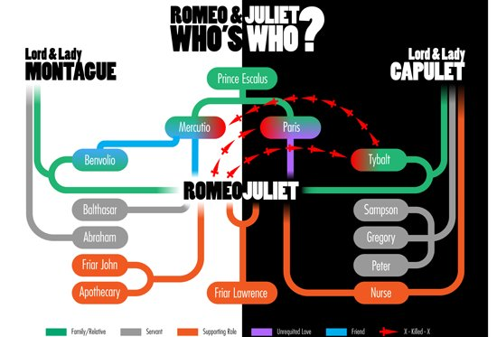 Know your Tybalt from your Mercutio? Brush up your Shakespeare with this handy who's who of Romeo and Juliet from @theRSC #RSCRomeoandJuliet - Opens tomorrow at the #AlhambraTheatre #Bradford! http://socsi.in/uMa35