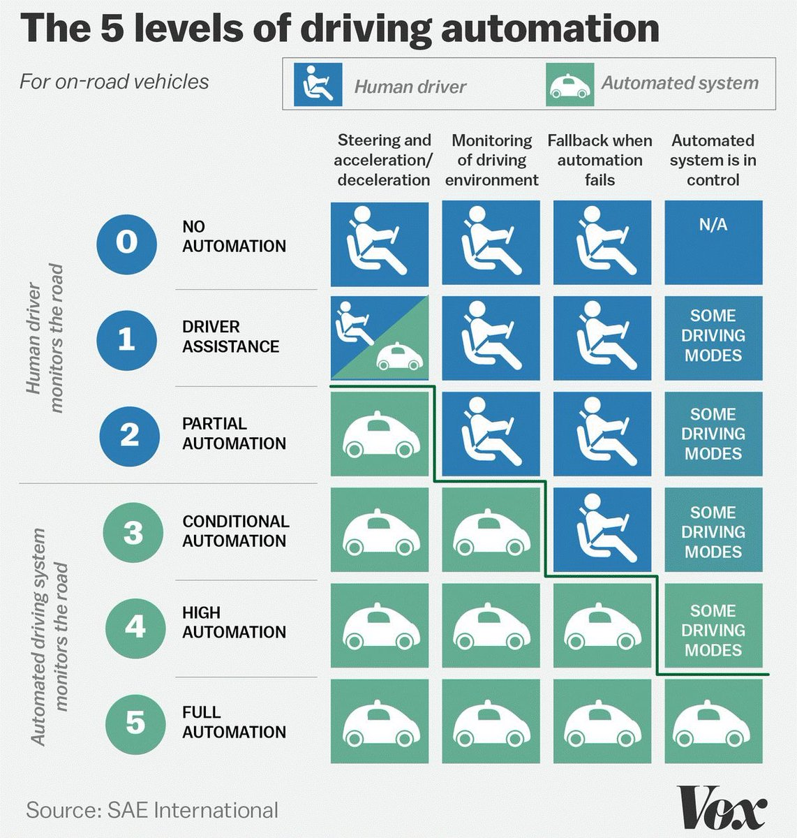 Connected versus automated vehicles? There are various degrees of vehicle automation. Here's a handy chart to explain the difference. We need to be ready for the future. #betterABroads #yyctraffic #yegtraffic #abpoli http://drivingimprovements.ca
