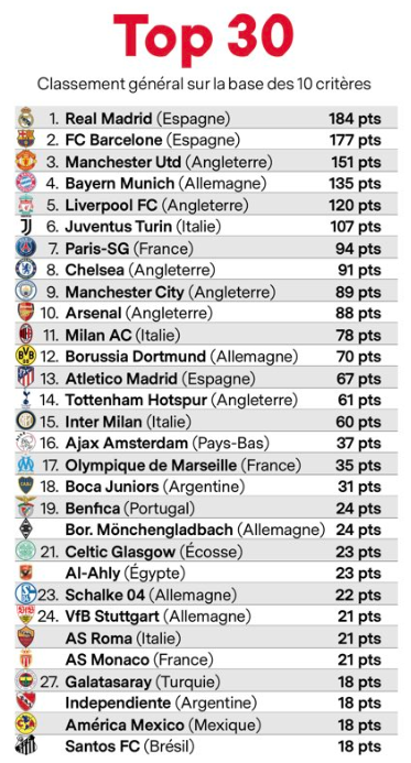 List of the 30 biggest clubs (by France Football) | RedCafe net