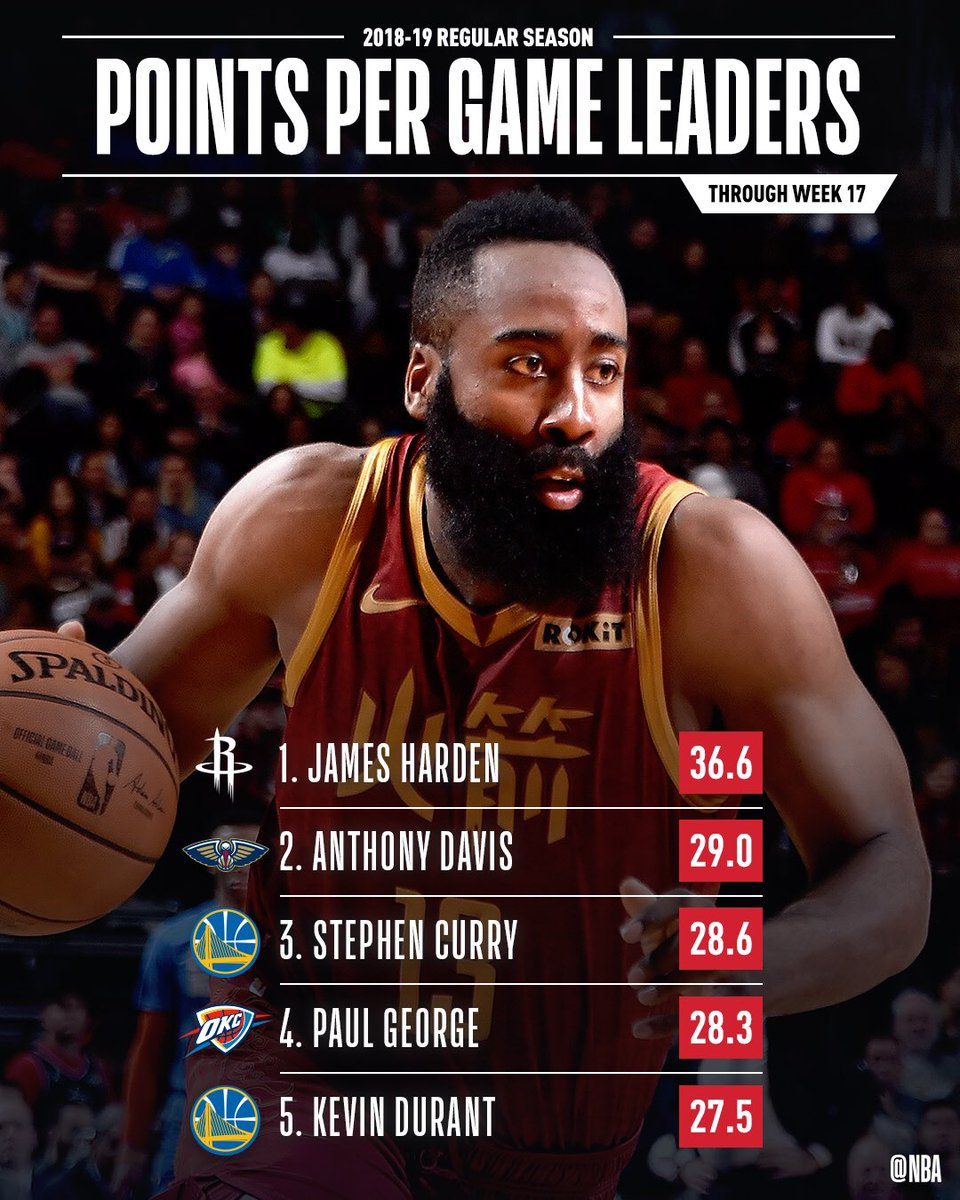 The POINTS PER GAME leaders through Week 17 of the @NBA season!