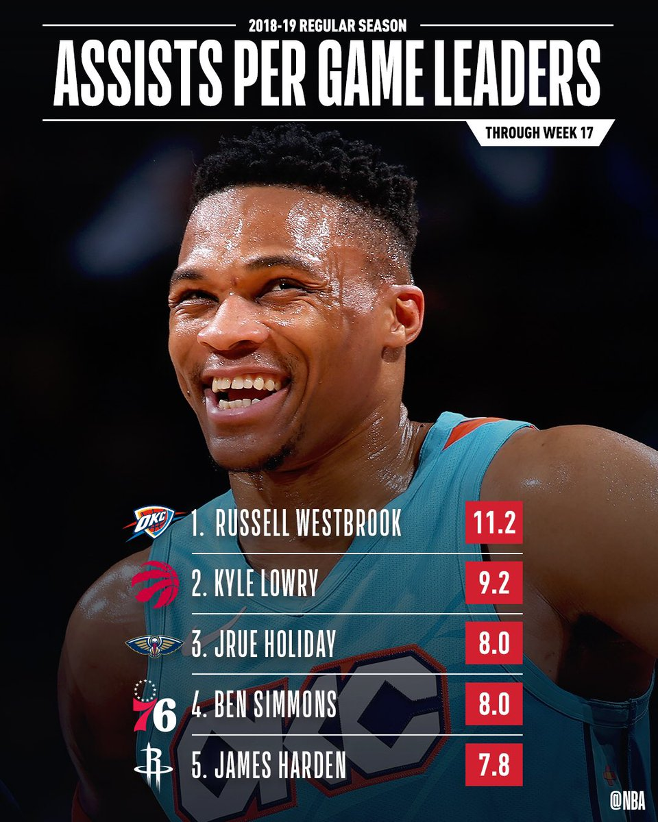 The ASSISTS PER GAME leaders through Week 17 of the @NBA season!