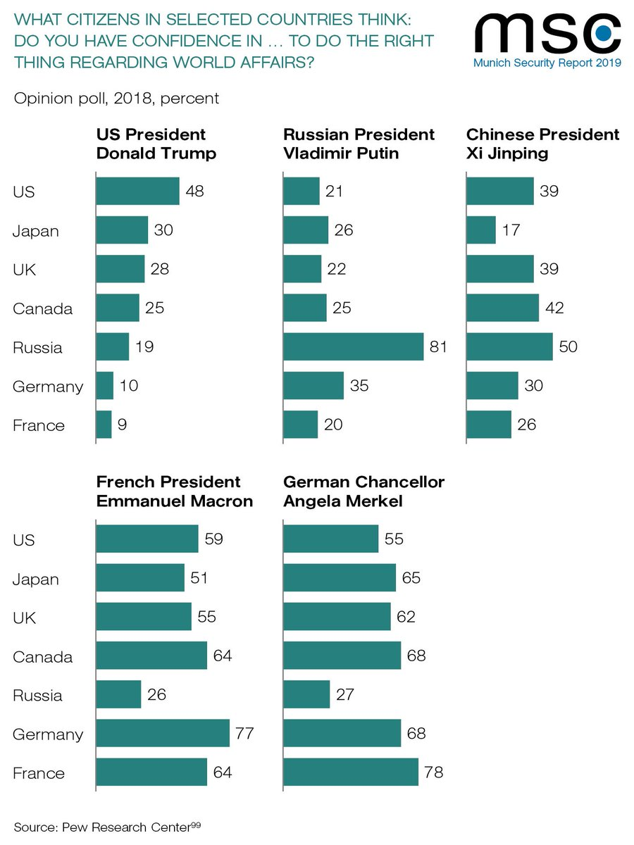 #Trump, #Putin, #XiJinping, #Merkel, #Macron... Who do citizens around the world trust to do the right thing in world affairs? – Survey data by @pewresearch in our brand-new #MSCreport #MSC2019: https://www.securityconference.de/en/publications/munich-security-report/munich-security-report-2019/…