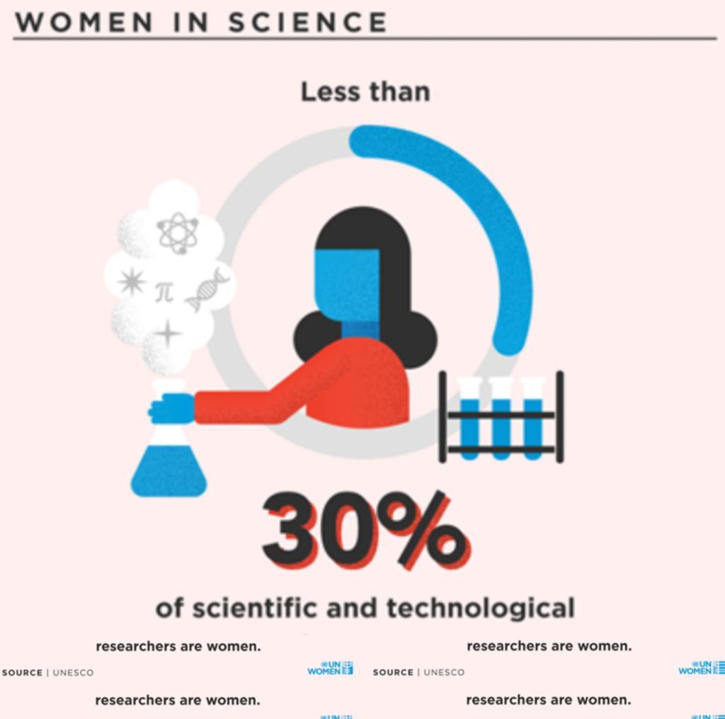 William N. Niehaus, MD's photo on #GirlsinScience