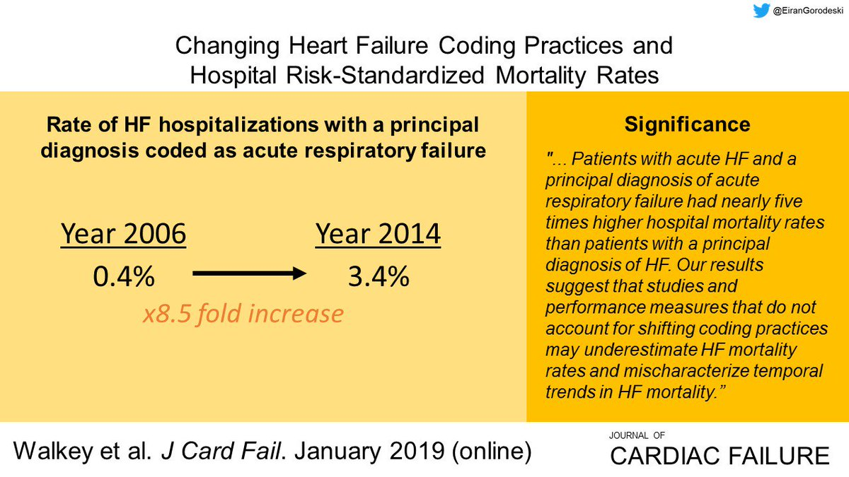 """Studies and performance measures that do not account for shifting coding practices may underestimate HF mortality rates and mischaracterize temporal trends in HF mortality."" https://www.onlinejcf.com/article/S1071-9164(18)31332-0/fulltext#.XGInpIHqUuU.twitter …"