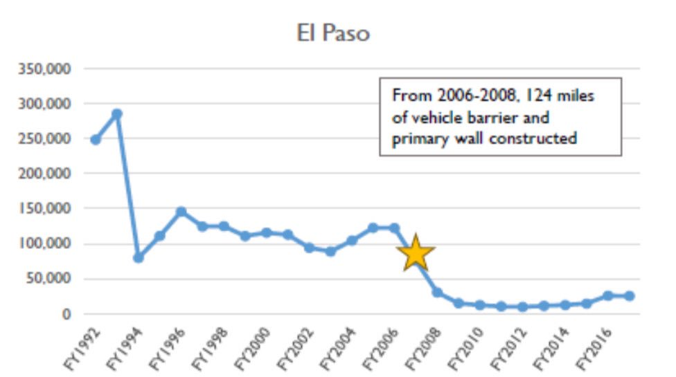 .@BetoORourke should answer a simple question tonight with respect to the border debate:  If you could snap your fingers and make El Paso's border wall disappear, would you?   Because this DHS graph shows that when the wall was built, illegal crossings dropped significantly.