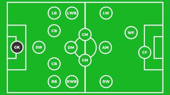 مراكز اللاعبين في كرة القدم