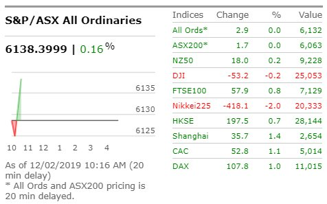 .#ASX opens flat after a mixed lead from overseas. S&P/ASX200 up 9.6 points, or 0.16 per cent, at 6,070.4 points; broader All Ordinaries up 10.1 points, or 0.16 per cent, at 6,138.7 #ausbiz #marketwatch