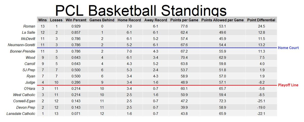 Final PCL Basketball Standings:  Best Offenses: @RomanBasketball , @WoodBoysBball , @neumanngoretti  Best Defenses: @McDevittLancers , @LaSalle_Sports, @SJPrep_Sports  Best Home Teams: Roman, @friarshoops  Best Road Teams: Roman, LaSalle, N-G  Shout out to Ted Silary for scores