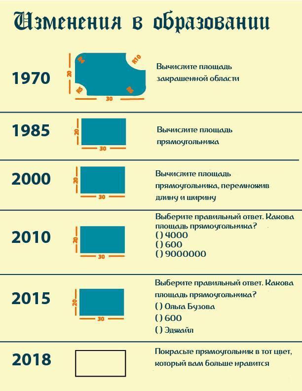 Изменения в образовании