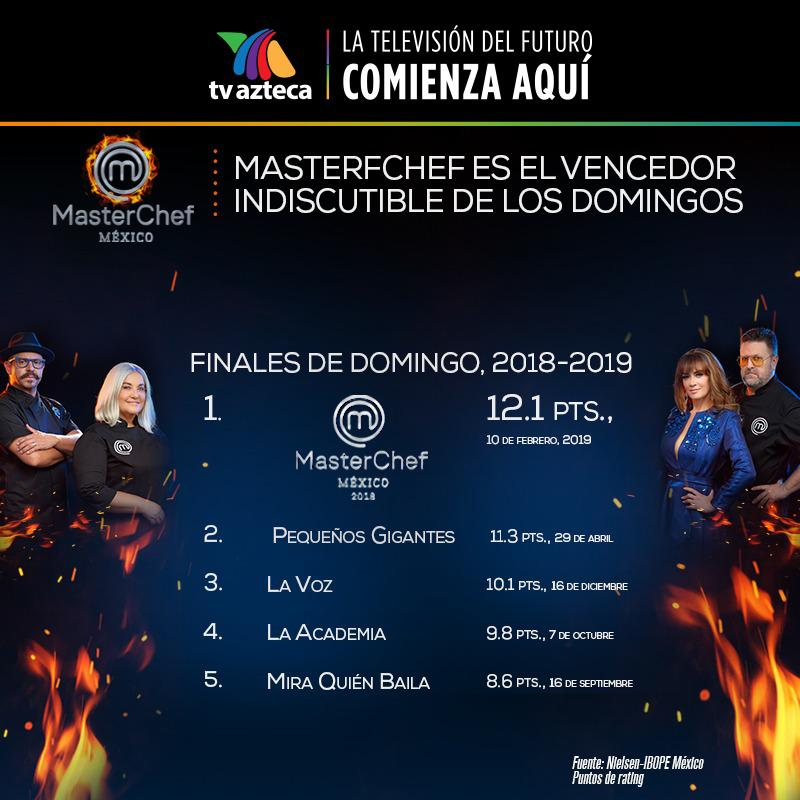 TV Azteca's photo on #MasterChefMx