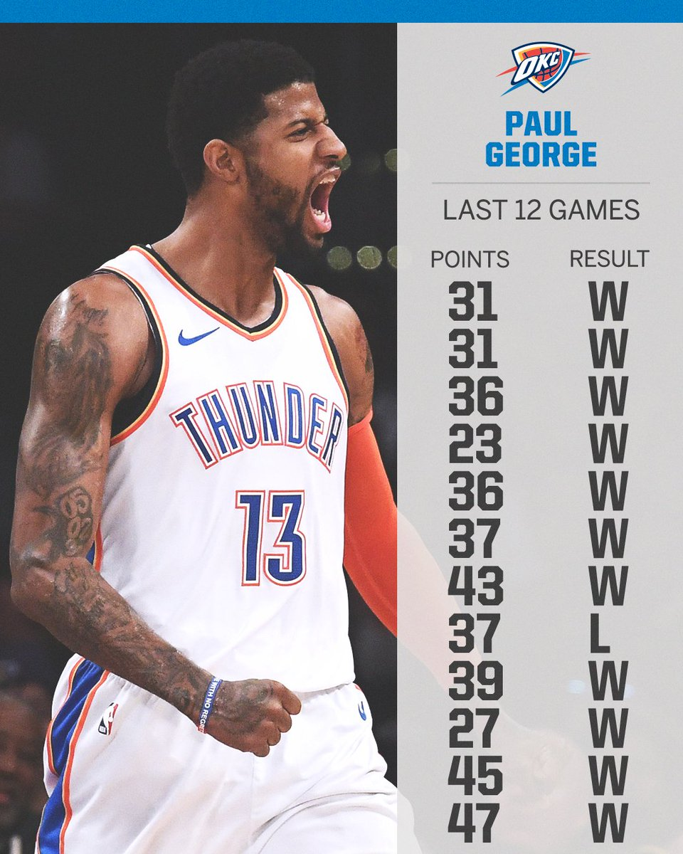 Paul George IS ON FIRE 🔥