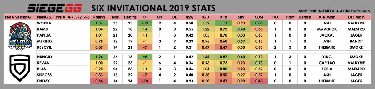 The statistics between PENTA and Nora-Rengo during the Six Invitational 2019 Group Stage