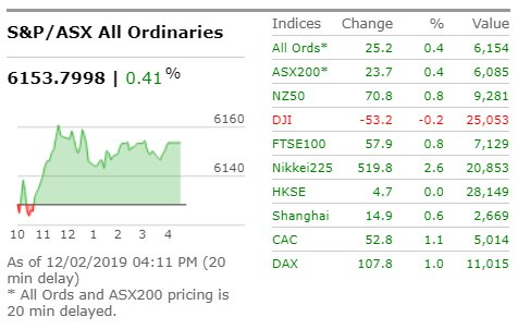 .#ASX closes modestly higher after a day of choppy trading marked by mixed local economic data #ausbiz #marketwatch