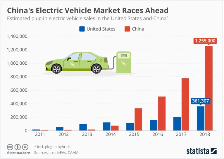 China is winning the electric vehicle race https://t.co/qcs9DHgWCt #energy #technology