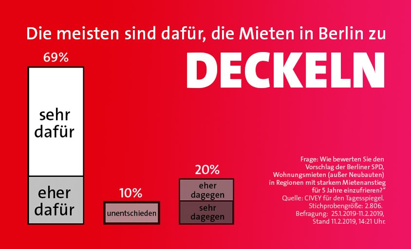 Wir wollen die Mieter*innen in Berlin mit allen rechtlichen Möglichkeiten vor steigenden Mieten schützen. Für den Berliner #Mietendeckel, gibt es sehr viel Zustimmung.  Unsere Politik für bezahlbare Mieten: #bauen 🏗, #kaufen 🏘, #deckeln 🛑. http://www.spd.berlin/mieten