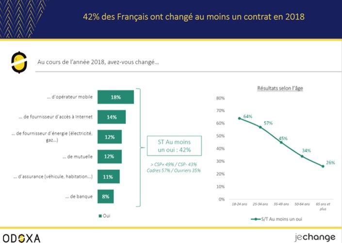 En 2018, 42% des Français ont changé au moins un de leurs contrats. Plus on est jeune, plus on change : cela concerne 64% des 18-24 ans et 57% des 25-34 ans. Tous les résultats de notre @OdoxaSondages pour @JeChangeFr à retrouver ici : https://bit.ly/2Gnt16f