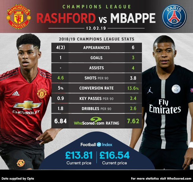 Whoscored Com On Twitter Head To Head Marcus Rashford Vs Kylian Mbappe Which Young Attacker Do You Think Will Shine Brightest Tonight When Manchester United Host Psg Read Wrightjosh S Preview Now Https T Co Gsahiphldn Https T Co Orclhgexrr