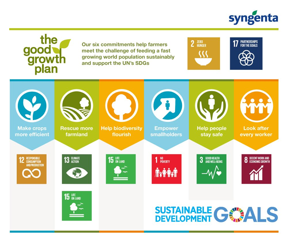 Our #GoodGrowthPlan is helping to accelerate progress of the @UN #SDGs #WEF #WEF19 #Davos https://t.co/a0nPZYC9Fc