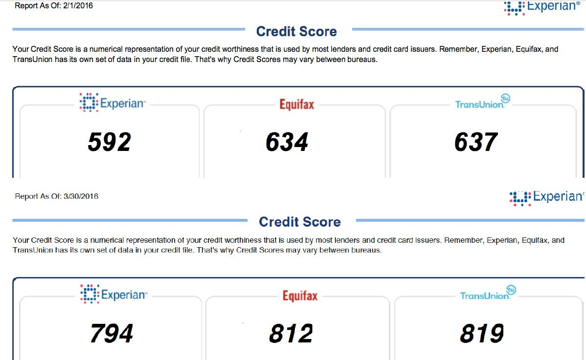 Think an 800 credit score is out of reach? So did this customer, but 60 days with us and that's exactly what he got.   #FRSCredit #CreditRepair #McKinneySmallBusiness