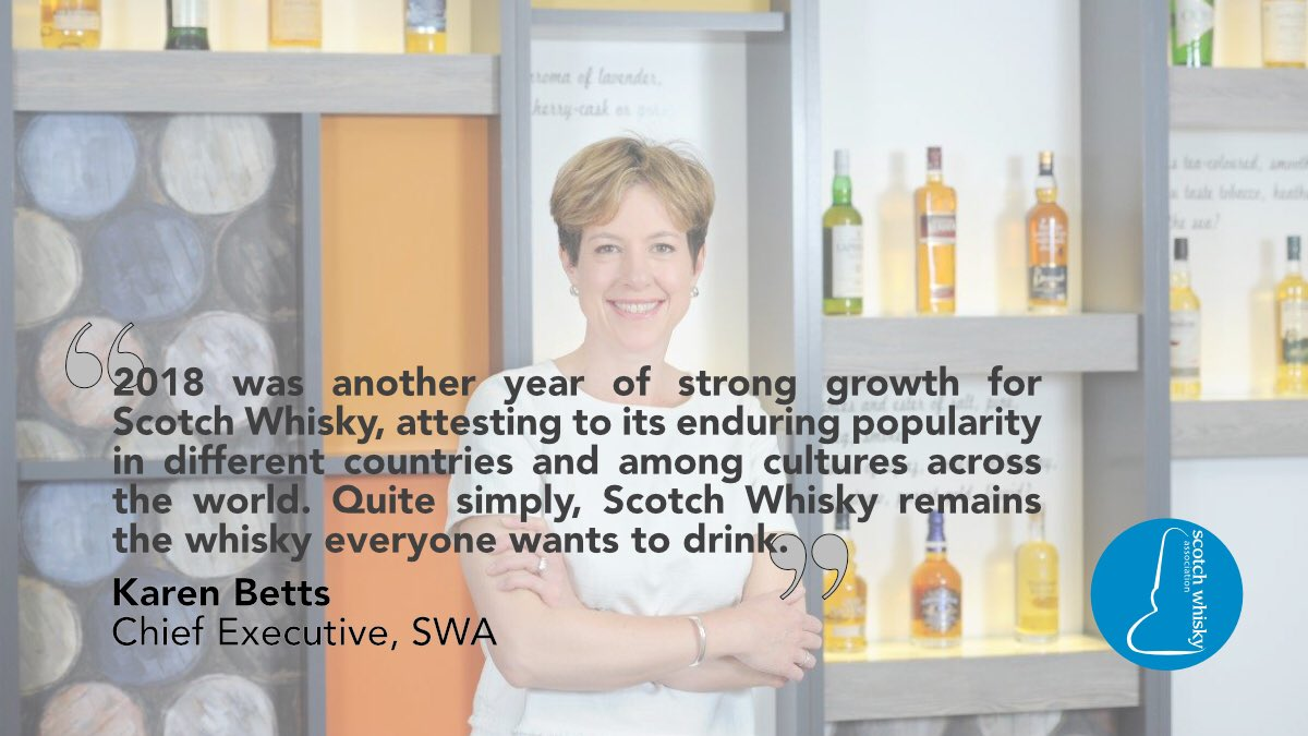 #ScotchWhisky exports on the up in 2018   🥃 Export value up 7.8% to £4.7bn 🚢 41 bottles shipped every second 🌍 Exported to 175 markets  Find out more 👉 http://bit.ly/ScotchExports2018…  #WhiskyForTheWorld