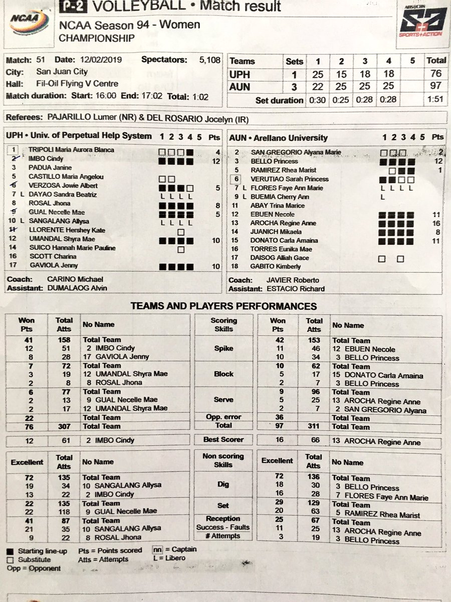 #NCAASeason94 volleyball Finals G3 (w): Arellano U completes three-peat, def. Perpetual in series decider @abscbnsports<br>http://pic.twitter.com/YeAKuxZ5HW