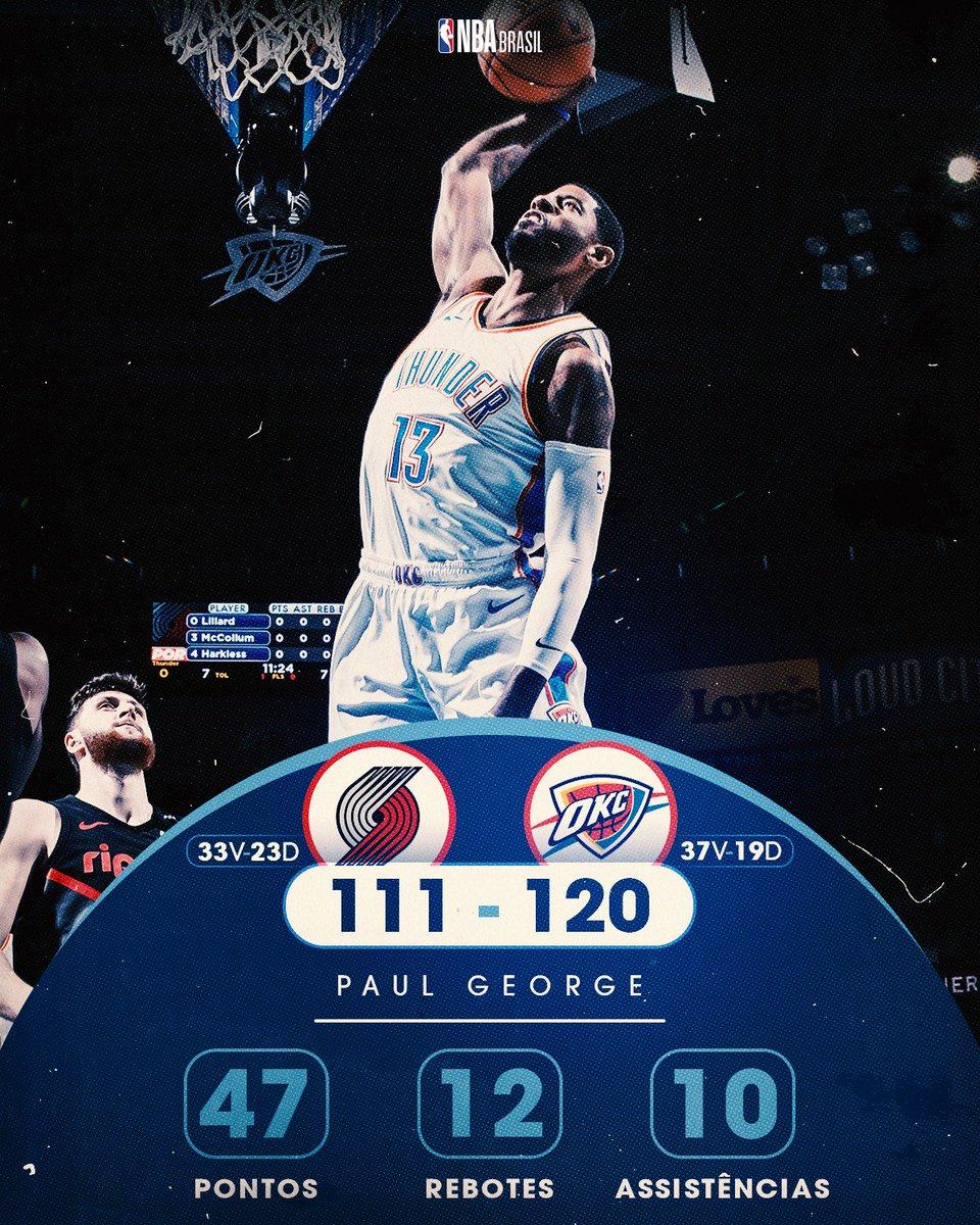 #PaulGeorge comandou a vitória do #OklahomaCityThunder com um triplo duplo em cima do #PortlandTrailBlazzers de #DamianLillard pela temporada regular da #NBA #ThunderUp #RussellWestbrook #RipCity #NBAnoSporTV #NBAAllStar #NBATwitter #Basketball #okcthunder #OKCvsPOR #Thunder