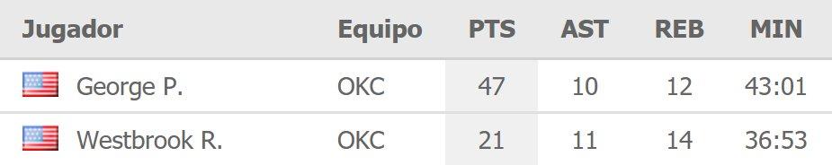 En el mismo partido (#Thunder 120-111 #TrailBlazers):  #RussellWestbrook se convierte en el primer jugador de la historia de la #NBA que enlaza 10 TRIPLES-DOBLES.  #PaulGeorge firma un triple-doble con 47 PUNTOS.  🔗: https://www.mismarcadores.com/partido/nTt17hHu/…  #DoubleTripleDouble #ThunderUp #OKC