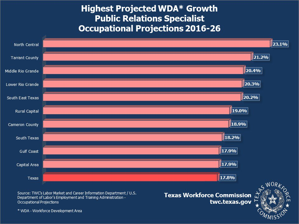 Public Relations Specialists are showing a 17.8 percent 2016-2026 projected occupational growth rate in Texas. https://texaslmi.com/LMIbyCategory/Projections …