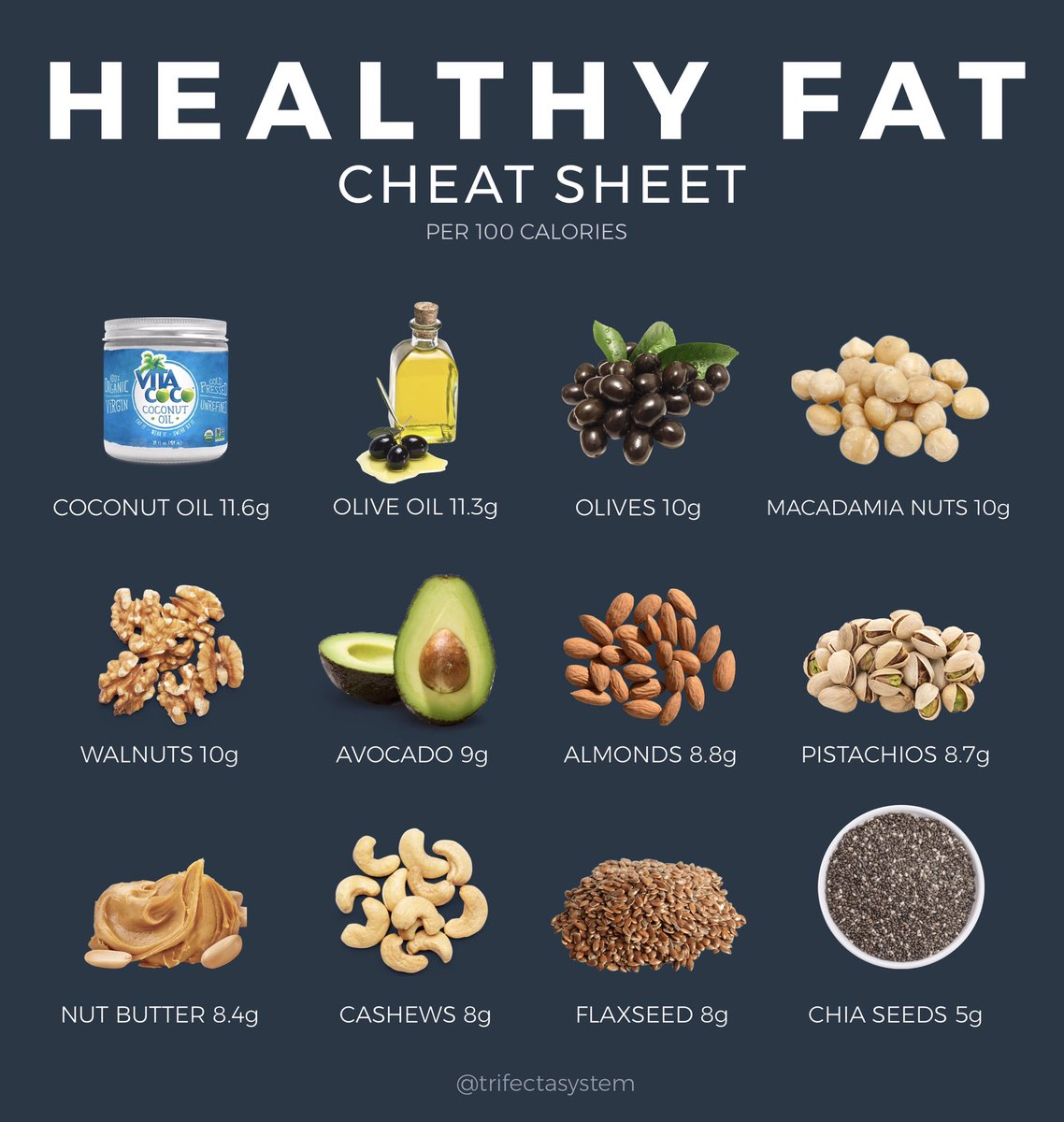 Since fat is the most calorically dense of the three macronutrients (and all the rave right now with the #Keto diet), this sheet gives a breakdown of the most fat dense items per 100 #calories. Learn about the popular high-fat / low-carb diet (Keto) here: https://www.trifectanutrition.com/blog/how-to-get-into-ketosis-tips-backed-by-science…