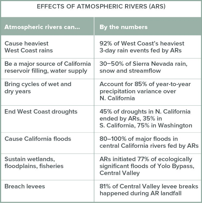 #AtmosphericRiver storms carry a lot of water—a big one can move up to 20x the amount of water in the Mississippi River. They can provide1/3 to 1/2 of our annual precipitation in just a few storms. Interview w/ @mdettinger https://www.ppic.org/blog/california-depends-on-rivers-in-the-air/…