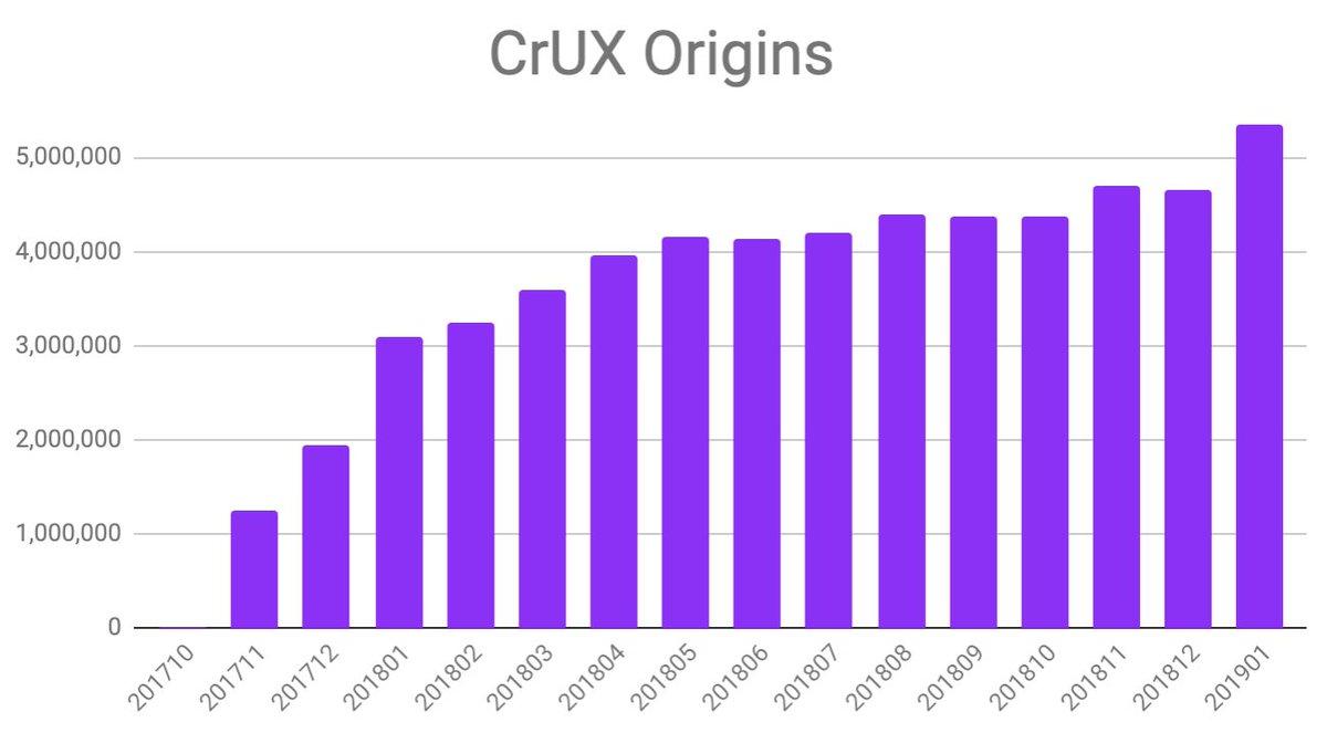 📊 Chrome UX Report on Twitter: