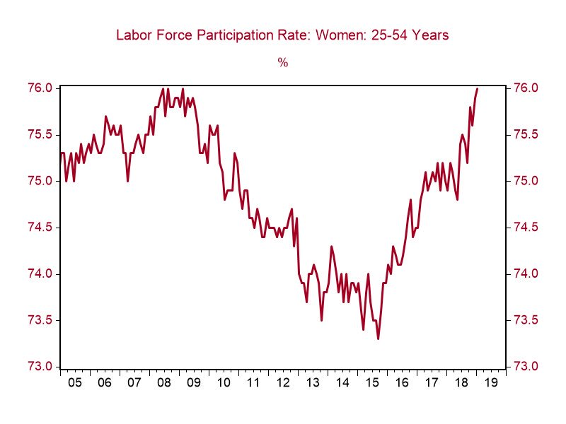 After years of falling or remaining flat, the labor force participation rate for women is soaring! Our economic policies are working for American women! #WomensEconomicEmpowerment
