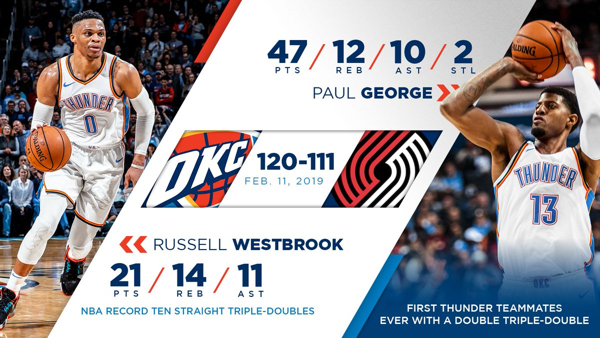 Triple-double... doubled.   #THUNDERUP