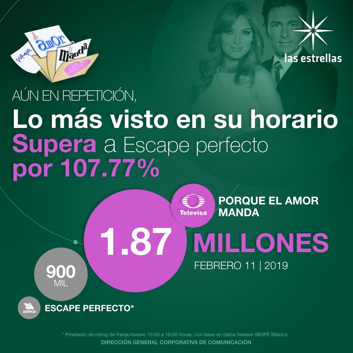 Aún en repetición, #PorqueElAmorManda, es el programa más visto en su barra de horario, superando por más de 107% a su competencia. ¡Gracias! 😎🙏