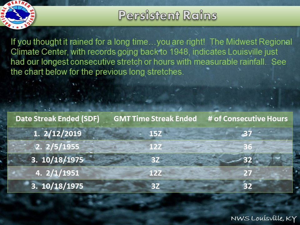 Do you think it just rained a long time in Louisville?  Well you're right...that was unusual!  #lmkwx #kywx #inwx