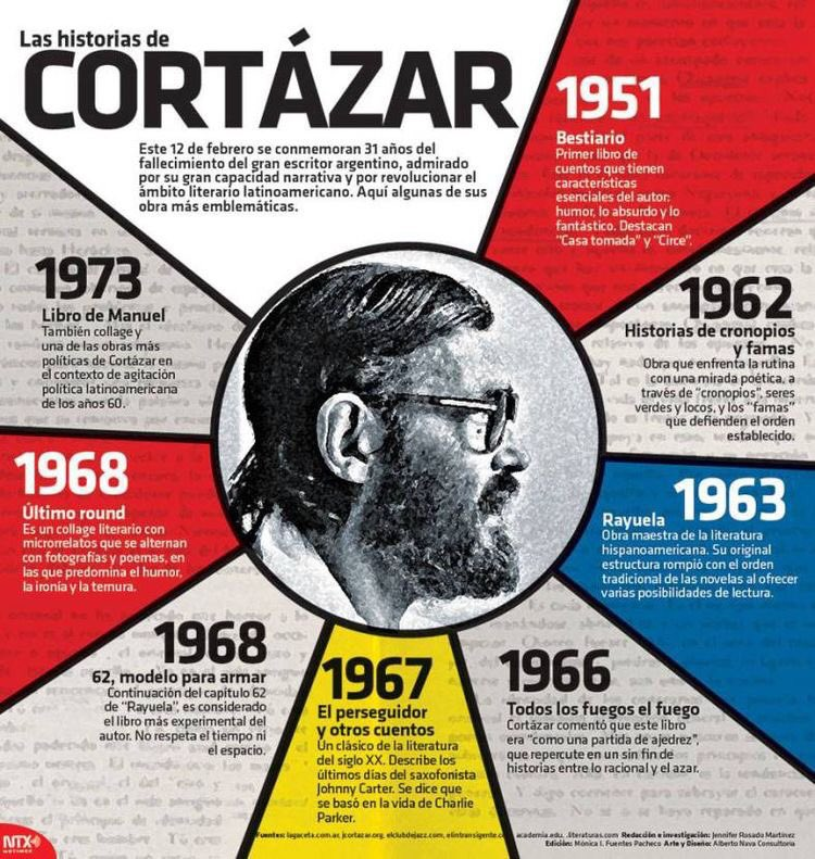 Tornamesa's photo on Julio Cortázar