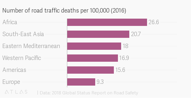 Death rates from #traffic accidents are higher in #Africa than anywhere else https://t.co/hiCb6Ng8fg  #health