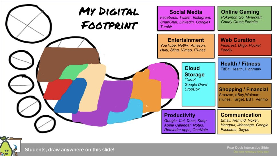 Very interesting way to think about my digital footprint! #EastPennProud #pete2019 @hmosertweets @pfehlinger