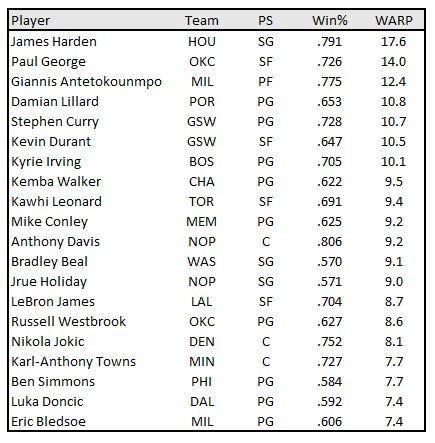 Current leaderboard in my wins above replacement player (WARP) metric: