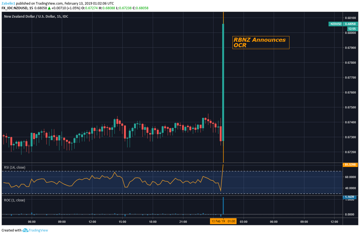 Nzdusd Jumps Over 1 Percent As The Rbnz Maintains Ocr At 75 Central Bank Will Keep Rates This Level Through 2019 And 2020 Https T Co