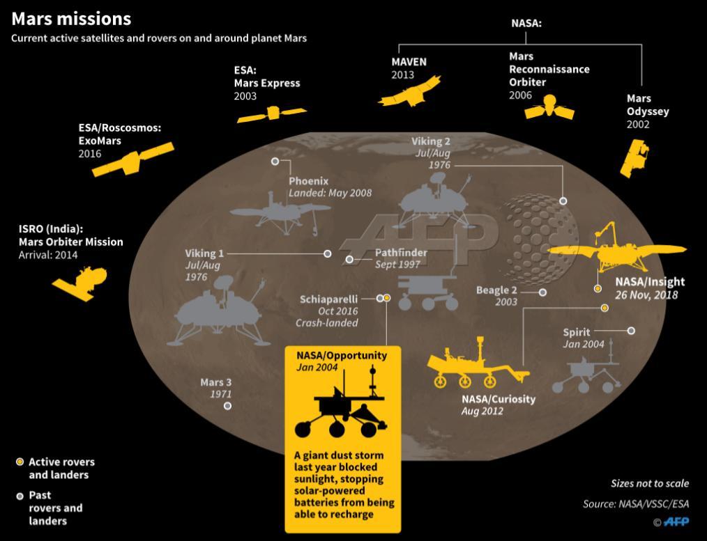 current mars missions - 768×588
