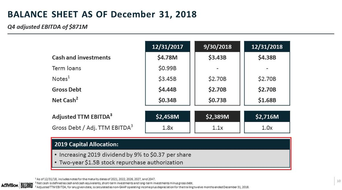 Activision Blizzard $ATVI  Dividend increasing 9%.  Headcount reducing 8%.  Translation:  Giving more to shareholders, while firing employees.  (Yes, this is wholly reductive. But it's also true.)