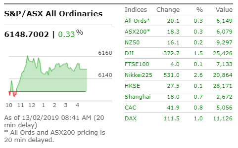 Australian shares are expected to open higher after stocks on Wall Street rallied overnight | Read: https://bit.ly/2tjX32z #asx #ausbiz #marketwatch