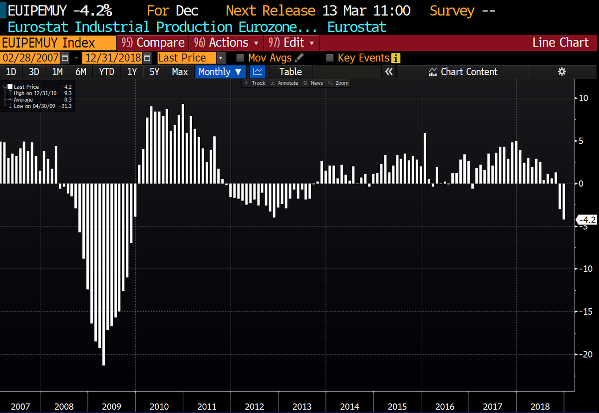 The plunge! Eurozone industrial production confirms ugly picture individual member states already gave. Massive collapse in production in December, down 4.2% YoY, most since the financial crisis.