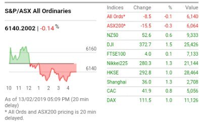 Falls by market giants $CSL and Commonwealth Bank $CBA have caused the Australian sharemarket to finish in modestly negative territory #ausbiz #marketwatch