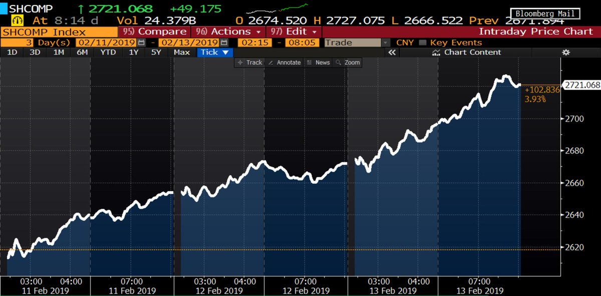 #China's Shanghai Composite Index up almost 4% since it reopened after #ChineseNewYear